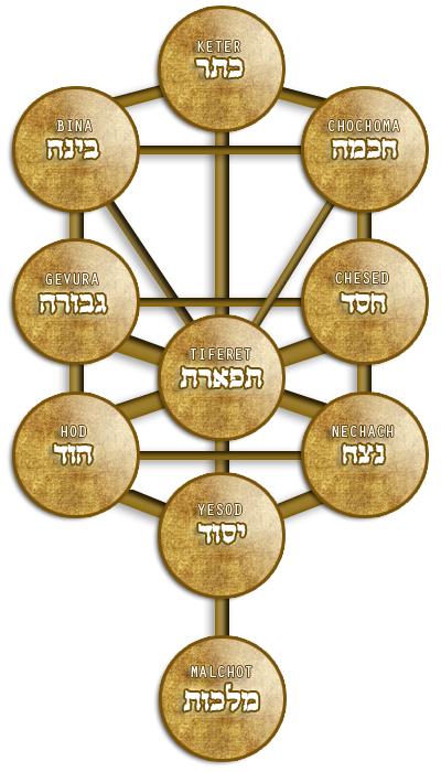 Kabbalah Names >> Tree Of Life | Kabbalah Names